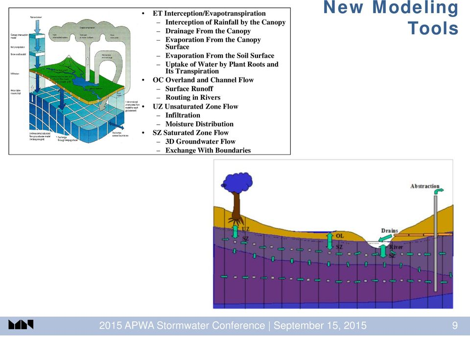 Channel Flow Surface Runoff Routing in Rivers UZ Unsaturated Zone Flow Infiltration Moisture Distribution SZ Saturated