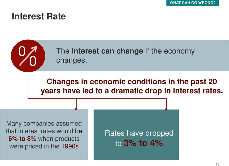 Changes in economic conditions in the past 20 years have led to a dramatic drop