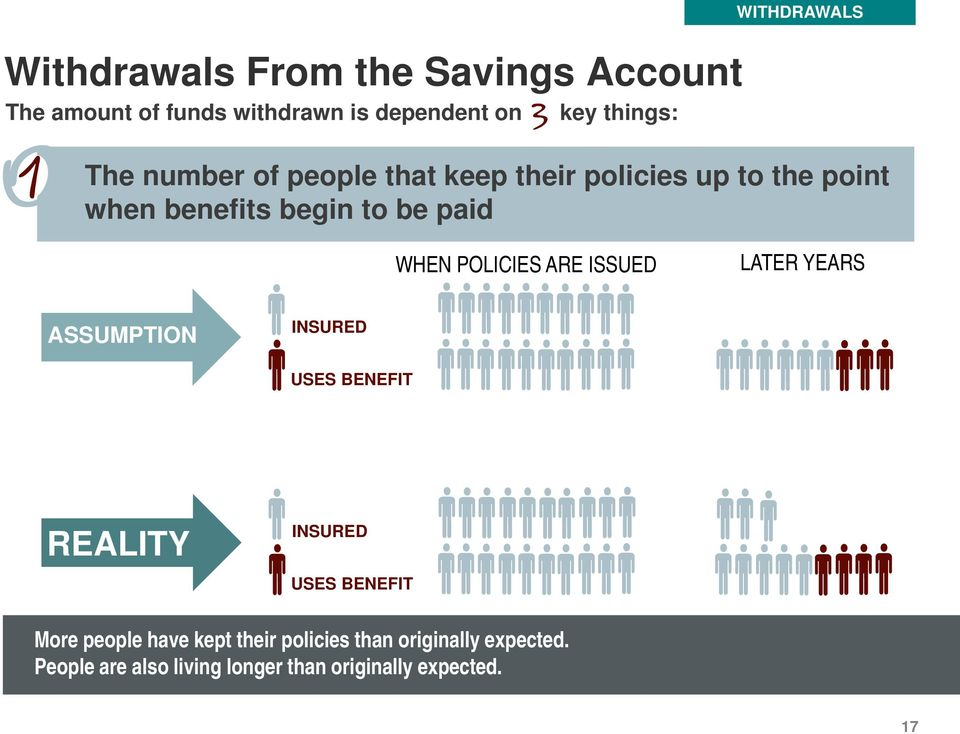 POLICIES ARE ISSUED LATER YEARS ASSUMPTION INSURED USES BENEFIT REALITY INSURED USES BENEFIT More people