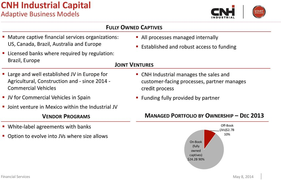 White-label agreements with banks Option to evolve into JVs where size allows FULLY OWNED CAPTIVES JOINT VENTURES All processes managed internally Established and robust access to funding CNH