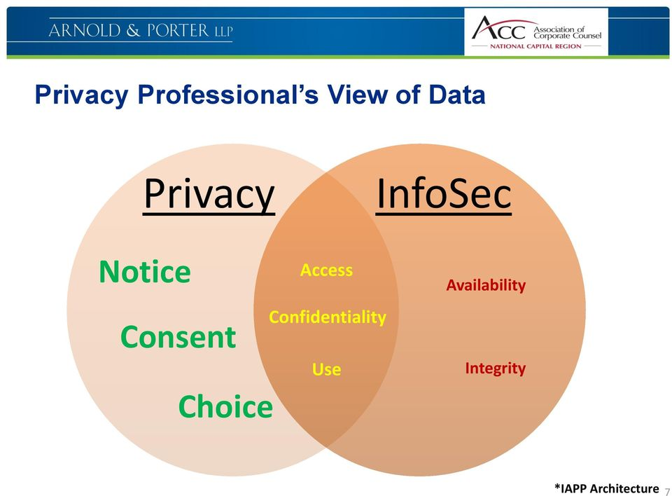 Choice Access Confidentiality Use