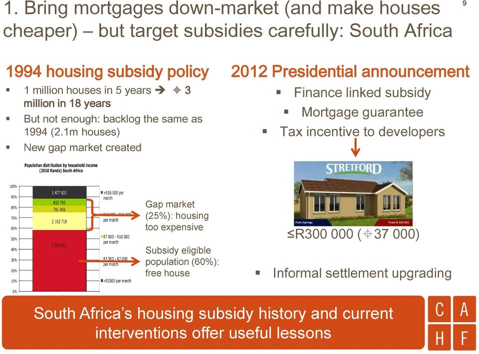 1m houses) New gap market created 2012 Presidential announcement Finance linked subsidy Mortgage guarantee Tax incentive to developers Gap market