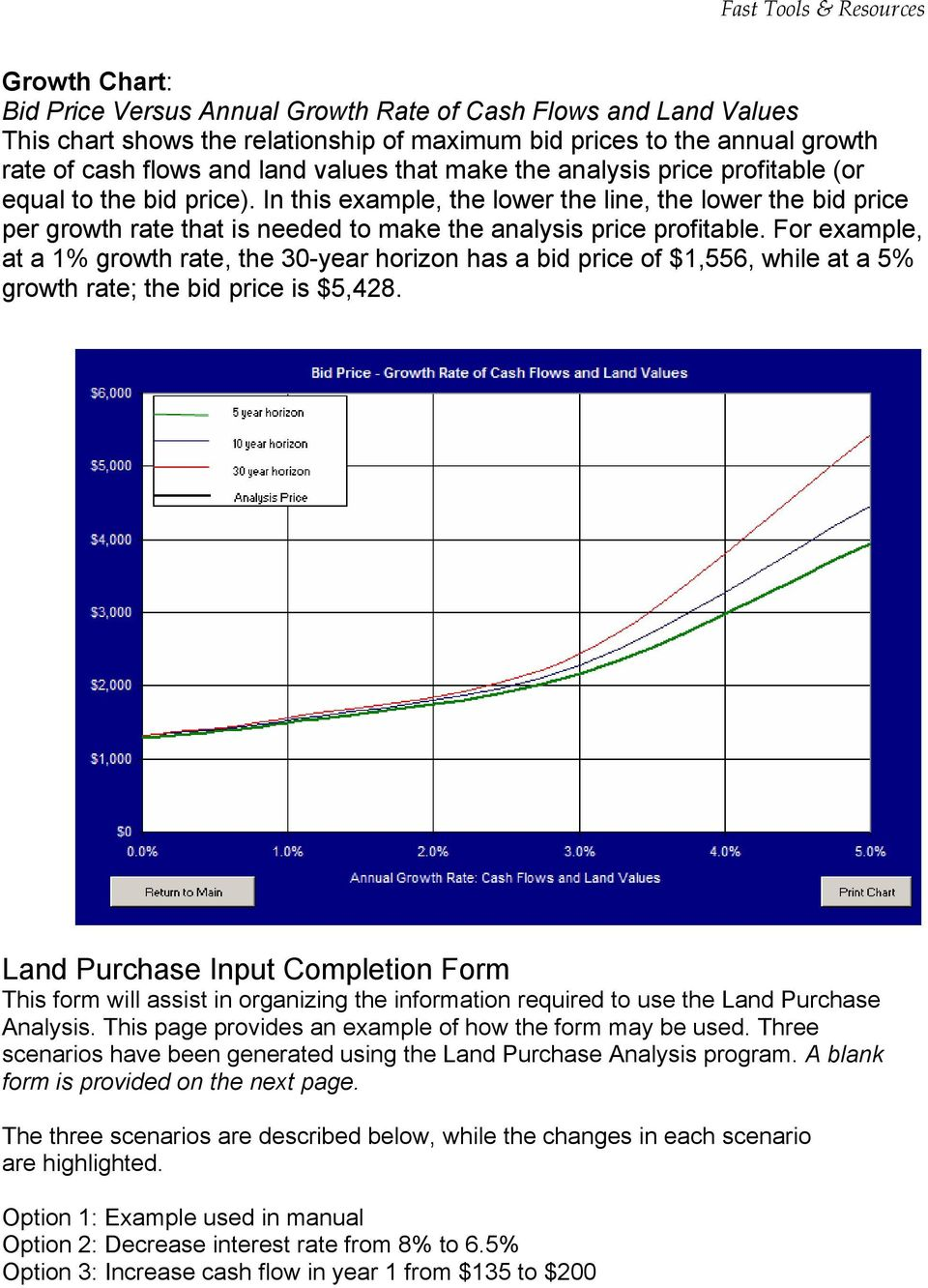 For example, at a 1% growth rate, the 30-year horizon has a bid price of $1,556, while at a 5% growth rate; the bid price is $5,428.