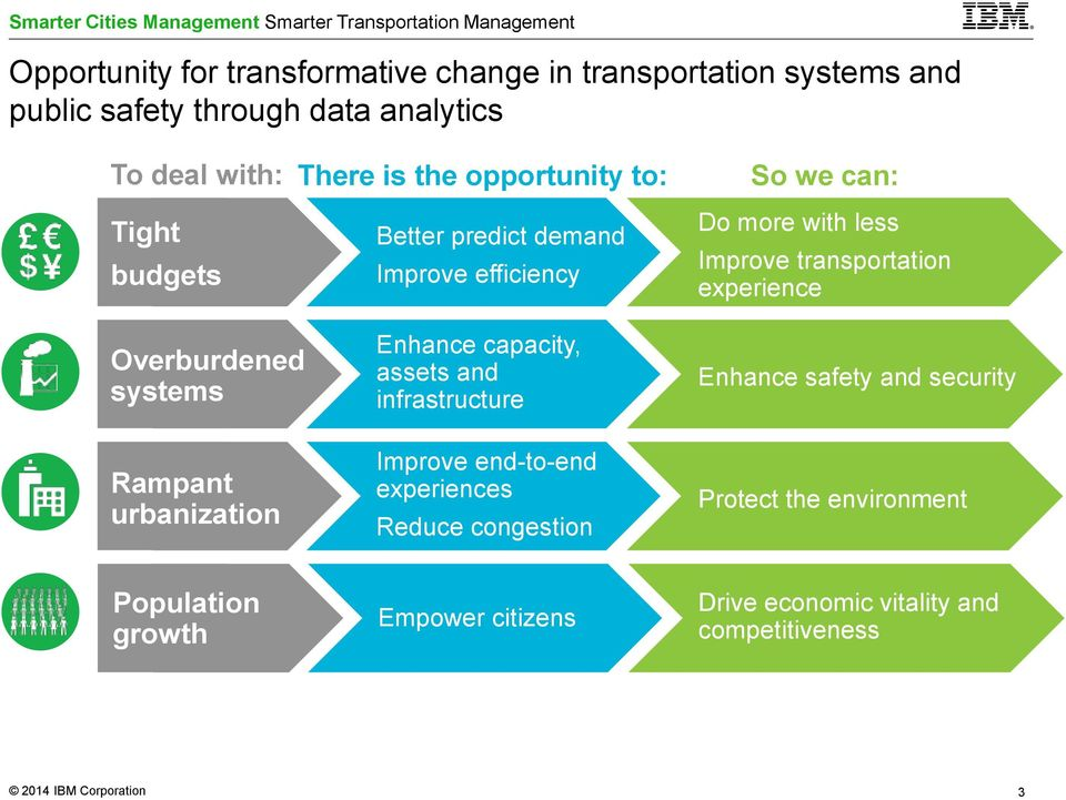 capacity, assets and infrastructure Improve end-to-end experiences Reduce congestion Do more with less Improve transportation experience