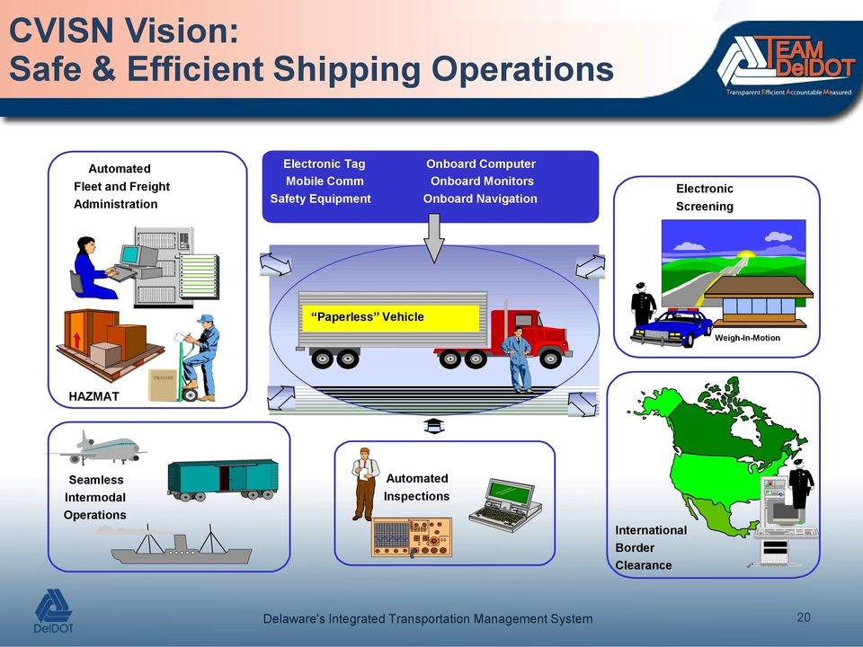 Monitors Onboard Navigation Electronic Screening Paperless Vehicle Weigh-In-Motion