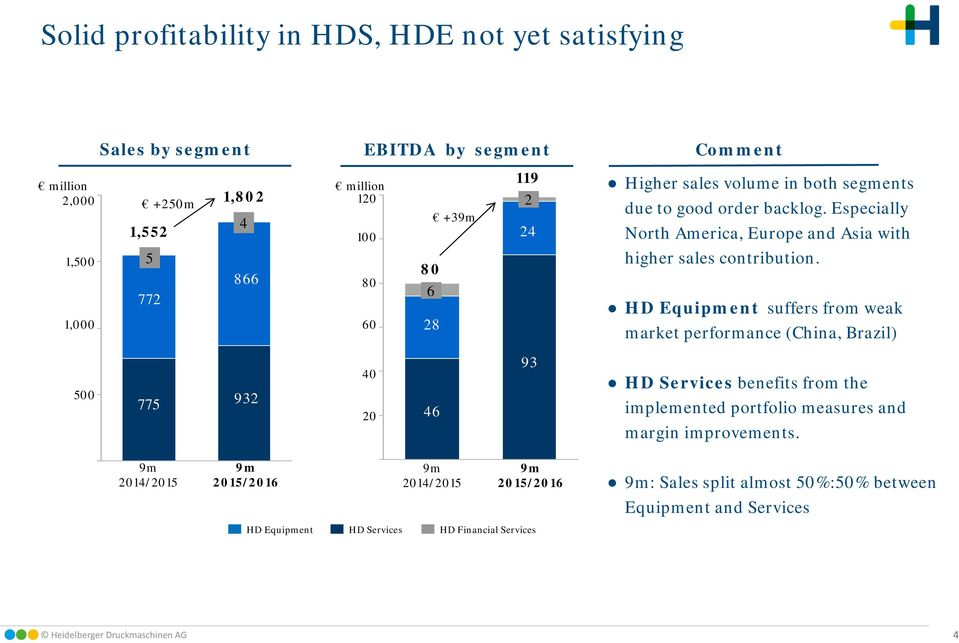 HD Equipment suffers from weak market performance (China, Brazil) 500 775 932 40 20 46 93 HD Services benefits from the implemented portfolio measures and margin improvements.