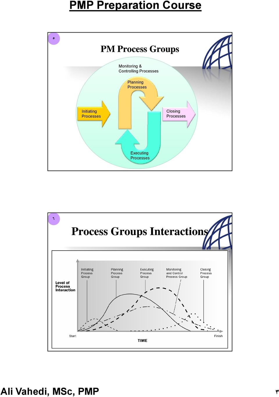 Processes Closing Processes Executing
