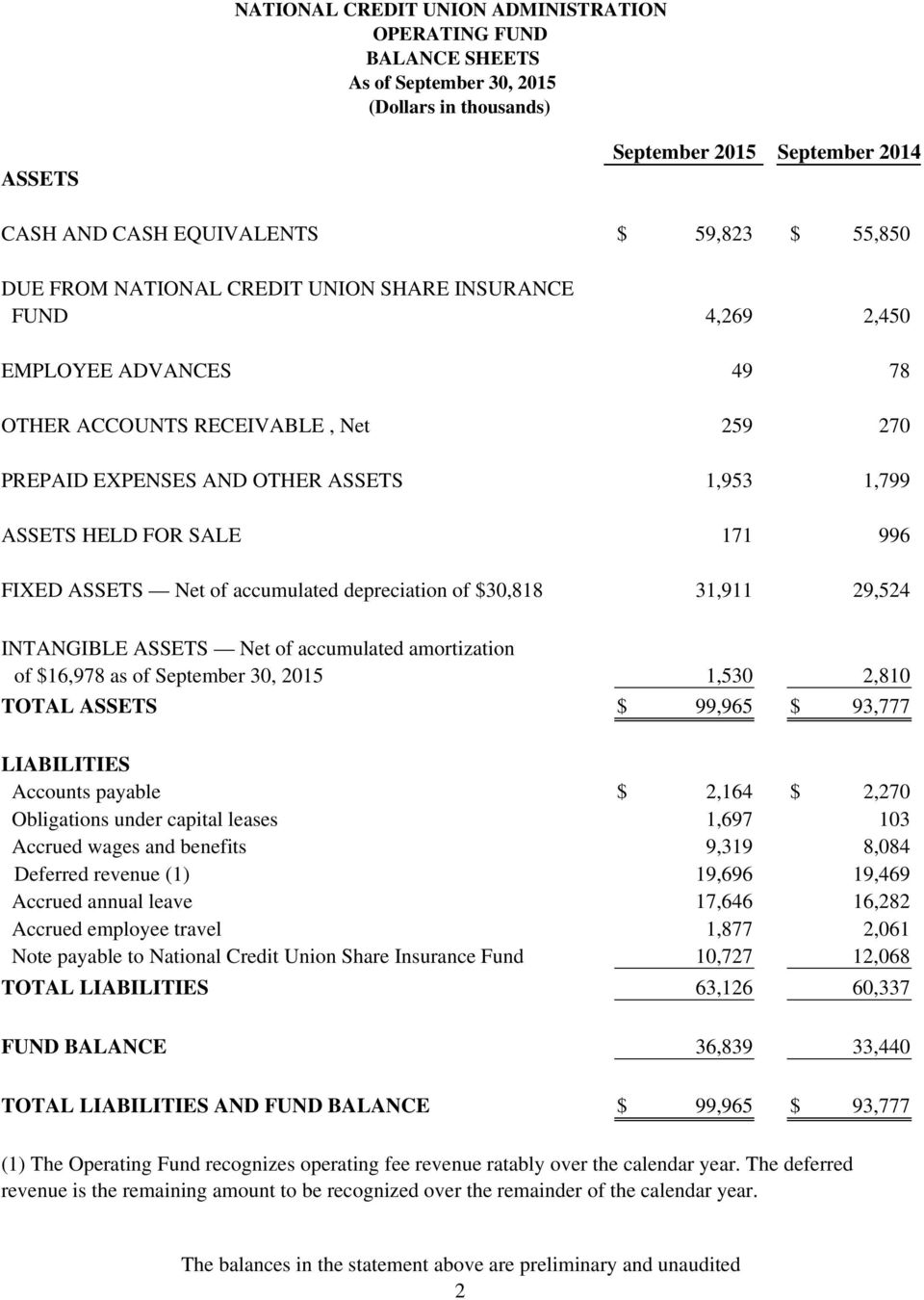 INTANGIBLE ASSETS Net of accumulated amortization of $16,978 as of September 30, 2015 1,530 2,810 TOTAL ASSETS $ 99,965 $ 93,777 LIABILITIES Accounts payable $ 2,164 $ 2,270 Obligations under capital