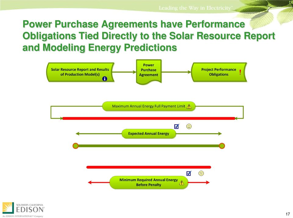 Directly to the Solar Resource