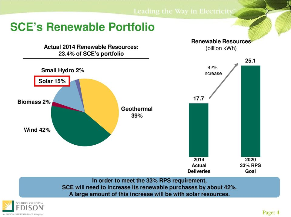 1 Biomass 2% Wind 42% Geothermal 39% 17.