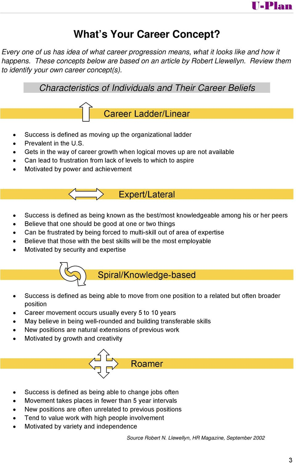 Characteristics of Individuals and Their Career Beliefs Career Ladder/Linear Su