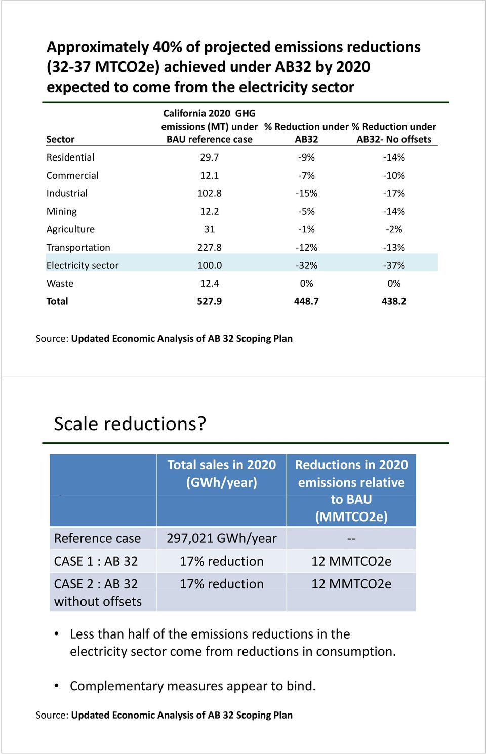8 12% 13% Electricity sector 100.0 32% 37% Waste 12.4 0% 0% Total 527.9 448.7 438.2 Source: Updated Economic Analysis of AB 32 Scoping Plan Scale reductions?