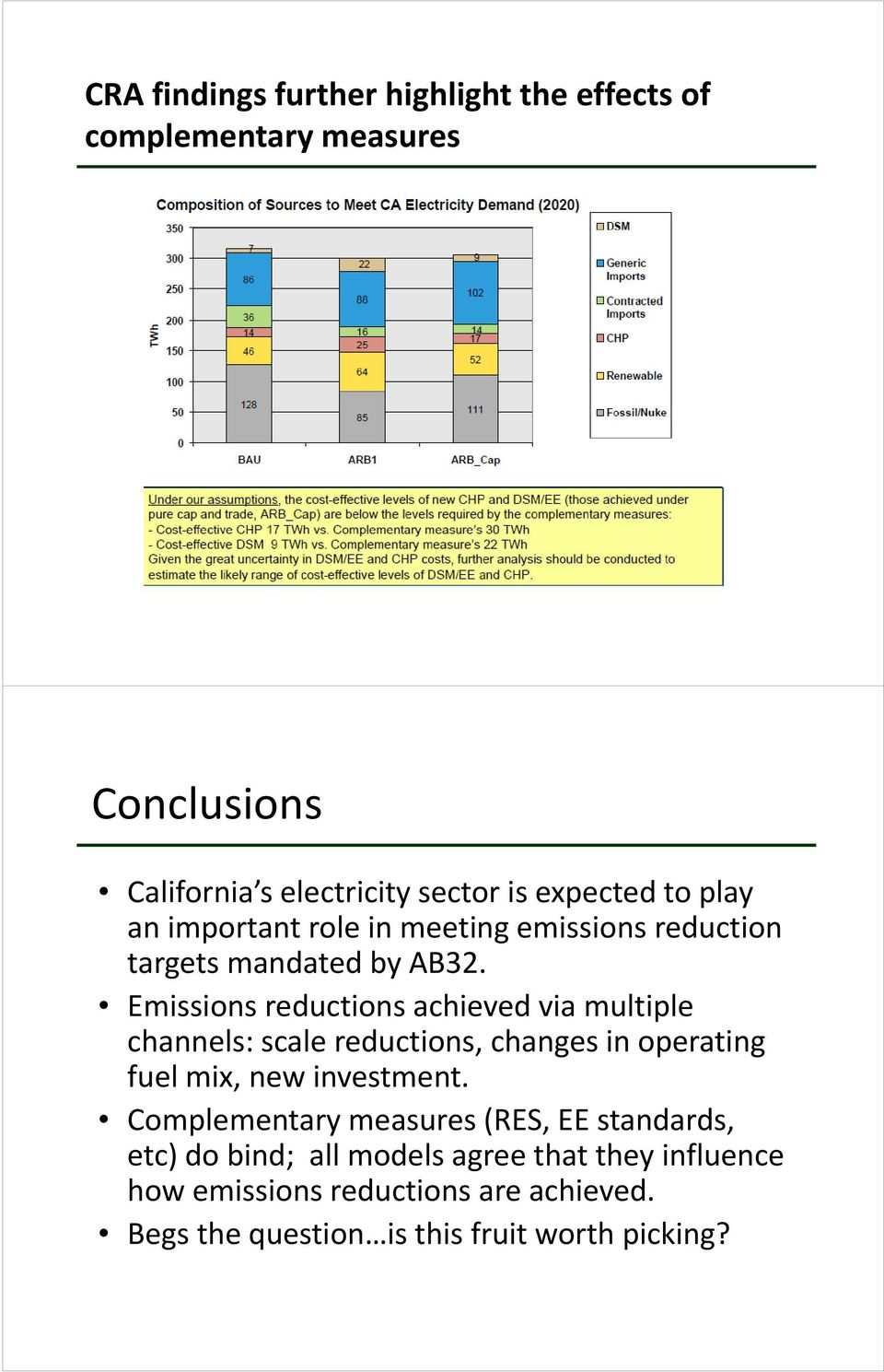 Emissions reductions achieved via multiple channels: scale reductions, changes in operating fuel mix, new investment.