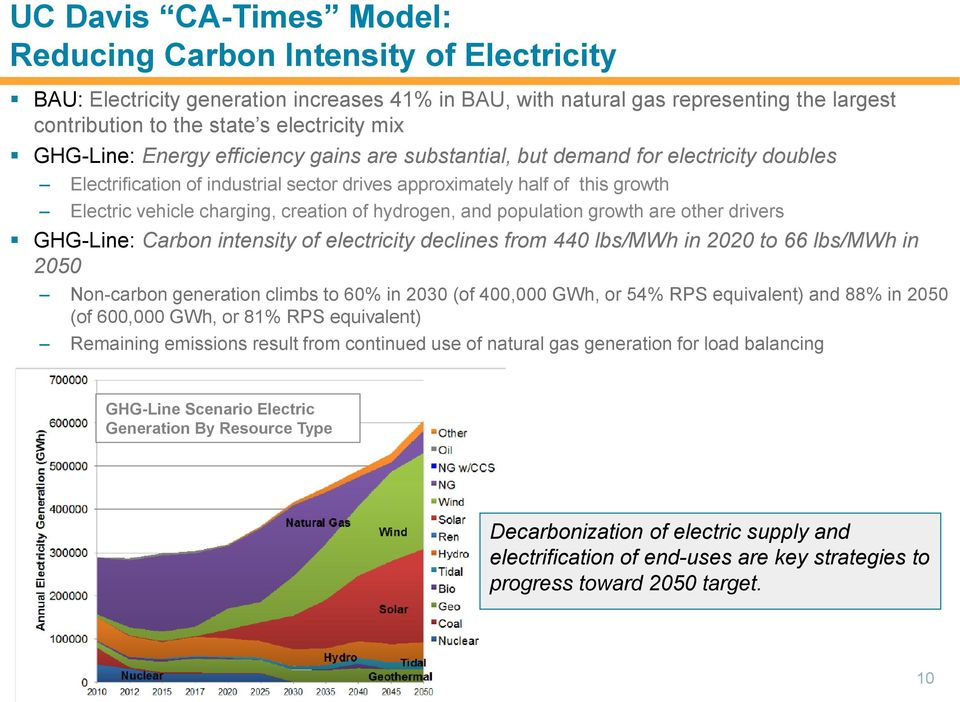 creation of hydrogen, and population growth are other drivers GHG-Line: Carbon intensity of electricity declines from 440 lbs/mwh in 2020 to 66 lbs/mwh in 2050 Non-carbon generation climbs to 60% in