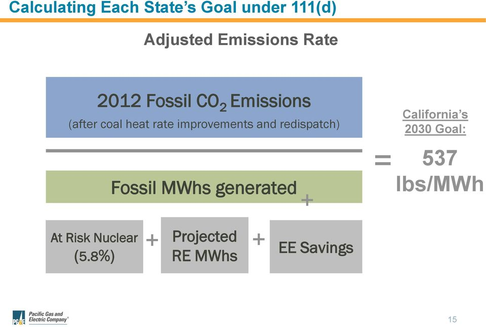 redispatch) Fossil MWhs generated + = California s 2030 Goal: 537