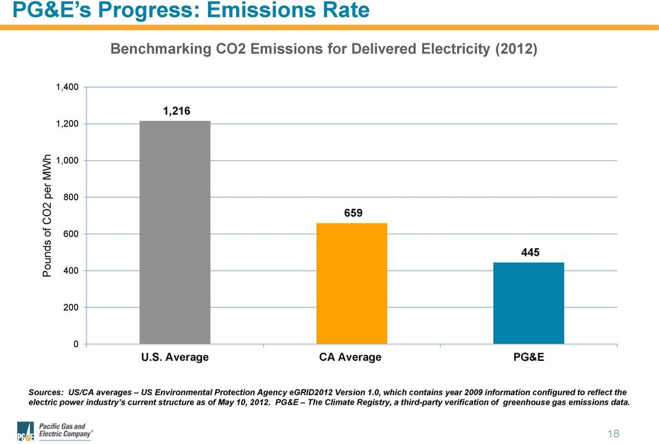 Average CA Average PG&E Sources: US/CA averages US Environmental Protection Agency egrid2012 Version 1.