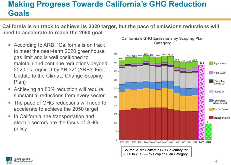 Update to the Climate Change Scoping Plan) Achieving an 80% reduction will require substantial reductions from every sector The pace of GHG reductions will need to accelerate to achieve the 2050