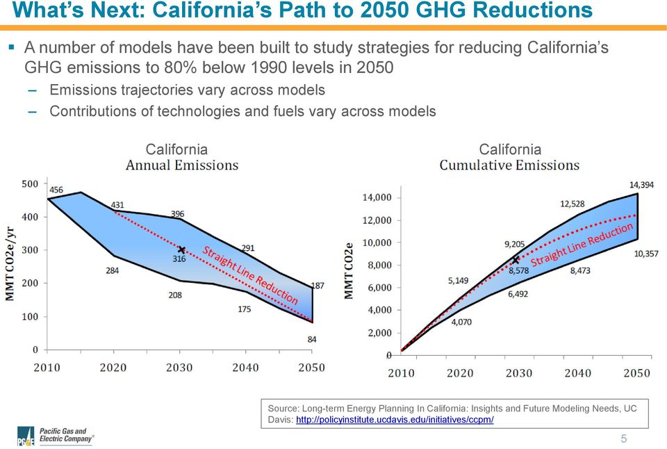 Contributions of technologies and fuels vary across models California California Source: Long-term Energy
