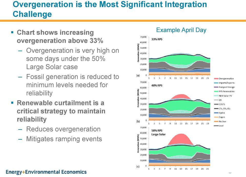 Fossil generation is reduced to minimum levels needed for reliability Renewable curtailment is a
