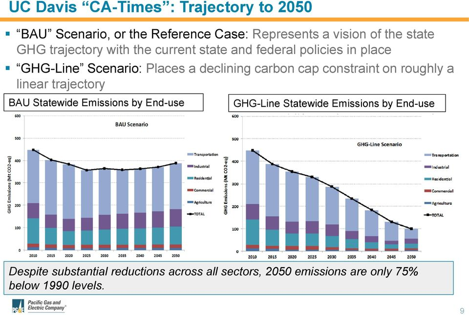 carbon cap constraint on roughly a linear trajectory BAU Statewide Emissions by End-use GHG-Line Statewide