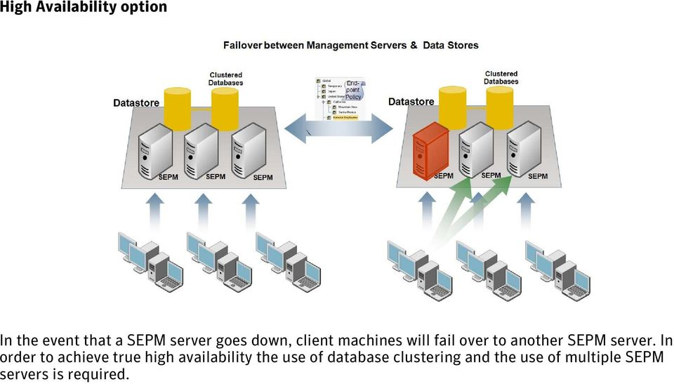 In order to achieve true high availability the use of