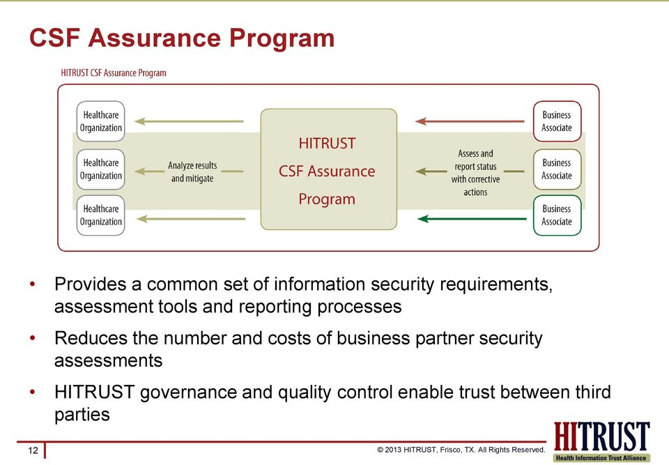 number and costs of business partner security assessments HITRUST