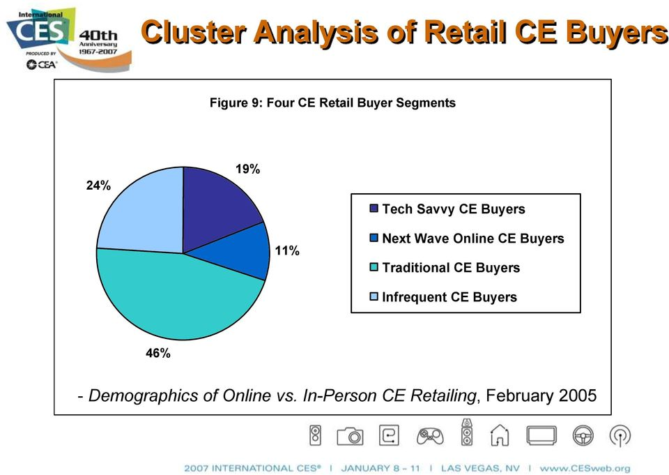 Online CE Buyers Traditional CE Buyers Infrequent CE Buyers