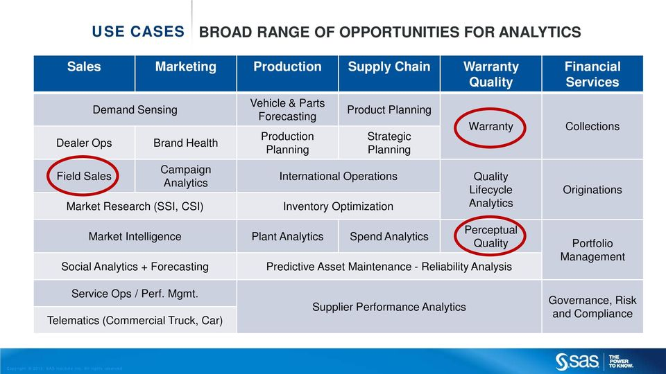 Plant Analytics Spend Analytics Social Analytics + Forecasting Warranty Quality Lifecycle Analytics Perceptual Quality Predictive Asset Maintenance - Reliability Analysis