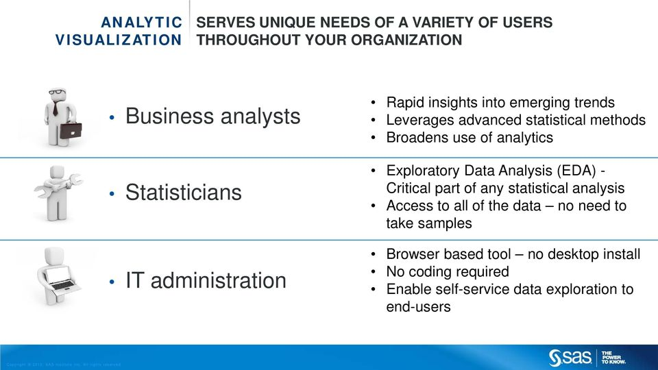 of analytics Exploratory Data Analysis (EDA) - Critical part of any statistical analysis Access to all of the data no
