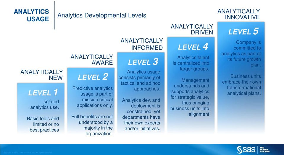 Full benefits are not understood by a majority in the organization. ANALYTICALLY INFORMED LEVEL 3 Analytics usage consists primarily of tactical and ad hoc approaches. Analytics dev.