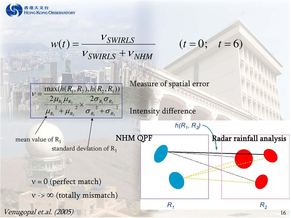 error Intensity difference mean value of R 1 NHM QPF Radar rainfall analysis