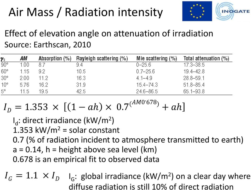 7 (% of radiation incident to atmosphere transmitted to earth) a = 0.14, h = height above sea level (km) 0.
