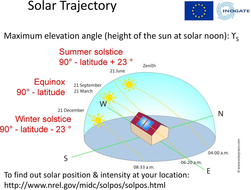 - latitude - 23 To find out solar position & intensity at your location: