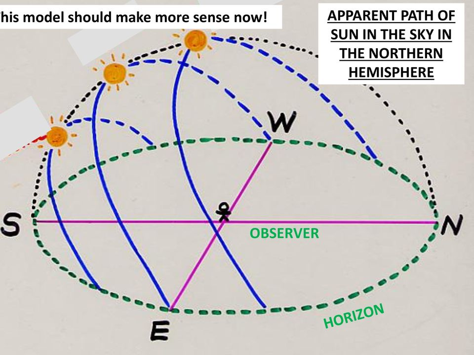 APPARENT PATH OF SUN IN