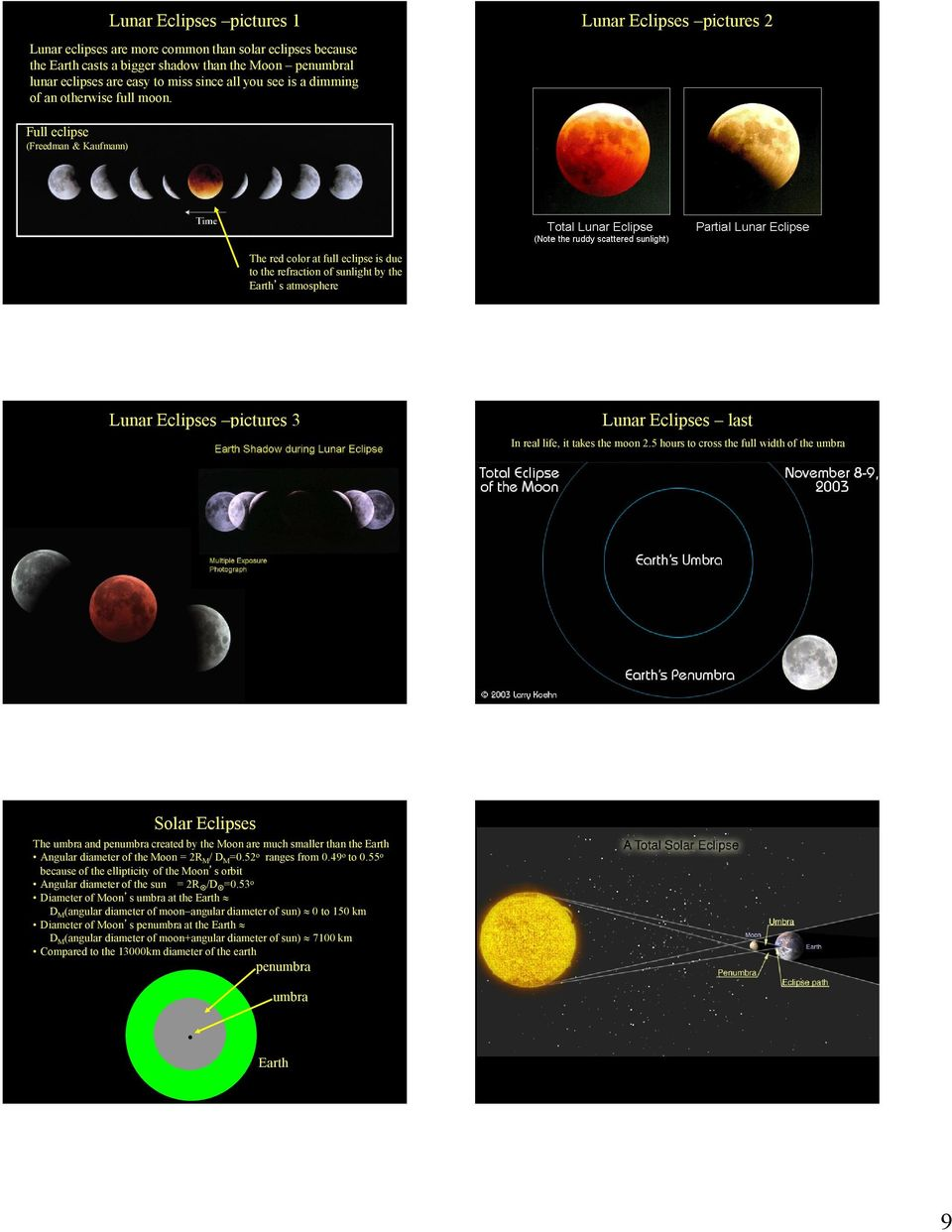 Lunar Eclipses pictures 2 Full eclipse (Freedman & Kaufmann) The red color at full eclipse is due to the refraction of sunlight by the Earth s atmosphere Lunar Eclipses pictures 3 Lunar Eclipses last