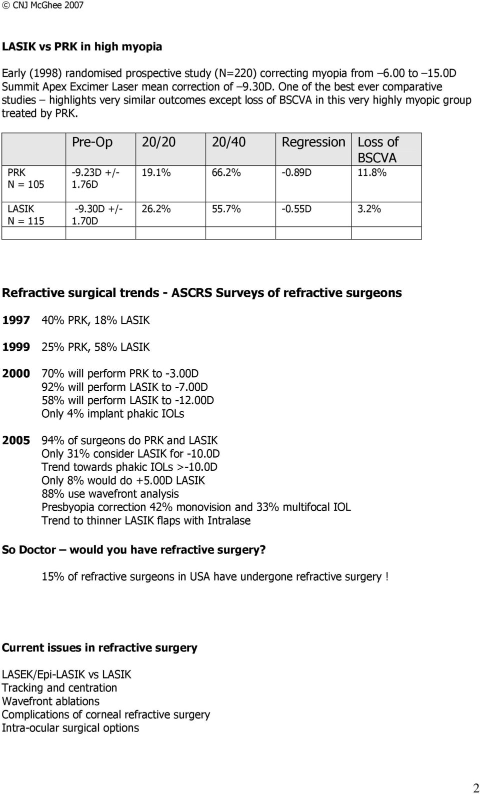 PRK N = 105 Pre-Op 20/20 20/40 Regression Loss of BSCVA -9.23D +/- 1.76D 19.1% 66.2% -0.89D 11.8% LASIK N = 115-9.30D +/- 1.70D 26.2% 55.7% -0.55D 3.