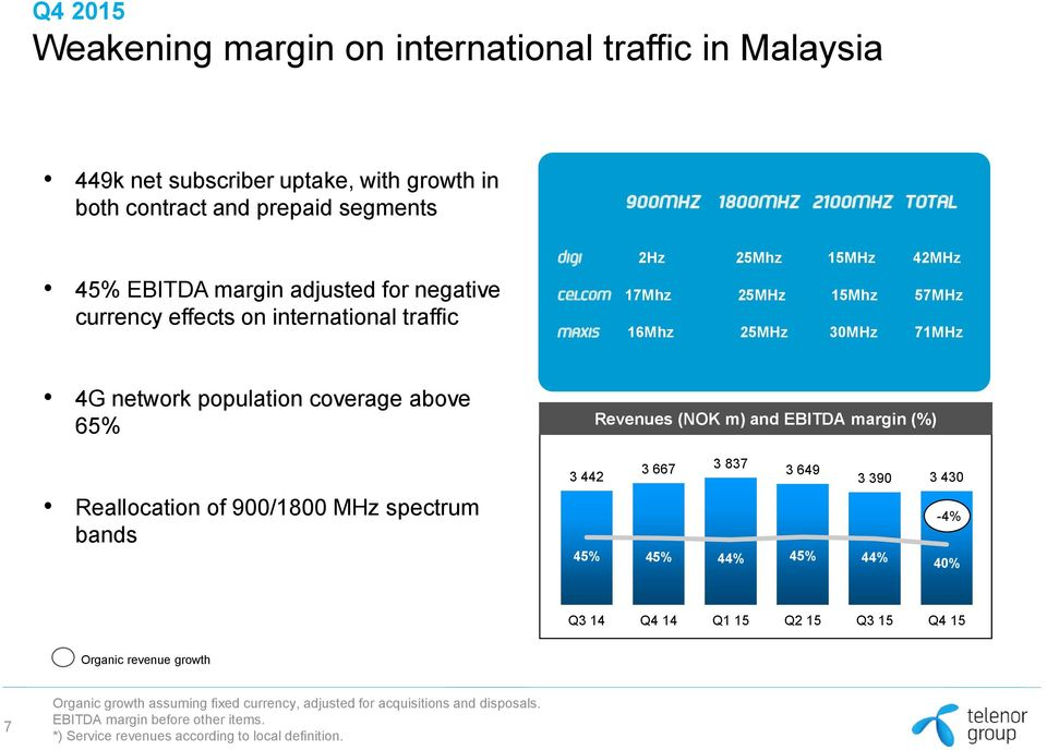 population coverage above 65% Reallocation of 900/1800 MHz spectrum bands Revenues (NOK m) and EBITDA margin (%) 3 442 3 667 3 837 3 649 3 390 3 430-4% 45% 45% 44% 45% 44% 40%
