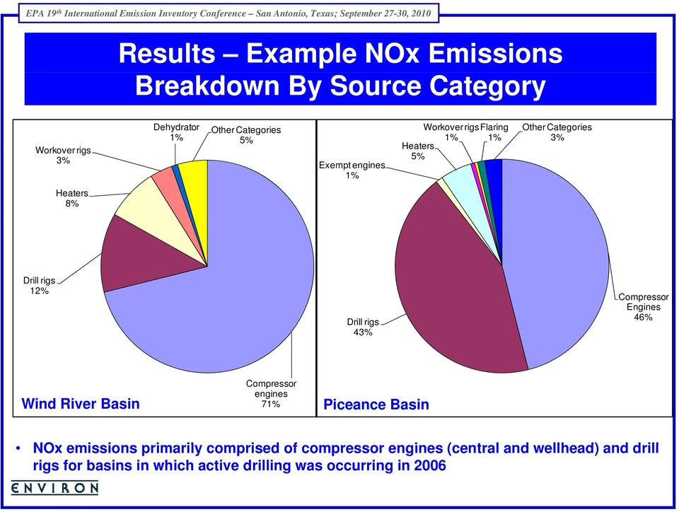 Compressor Engines 46% Wind River Basin Compressor engines 7 Piceance Basin NOx emissions i primarily il