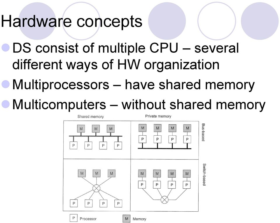 HW organization Multiprocessors have