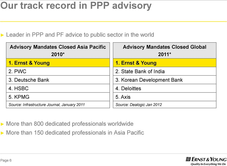 KPMG Source: Infrastructure Journal, January 2011 Advisory Mandates Closed Global 2011* 1. Ernst & Young 2.