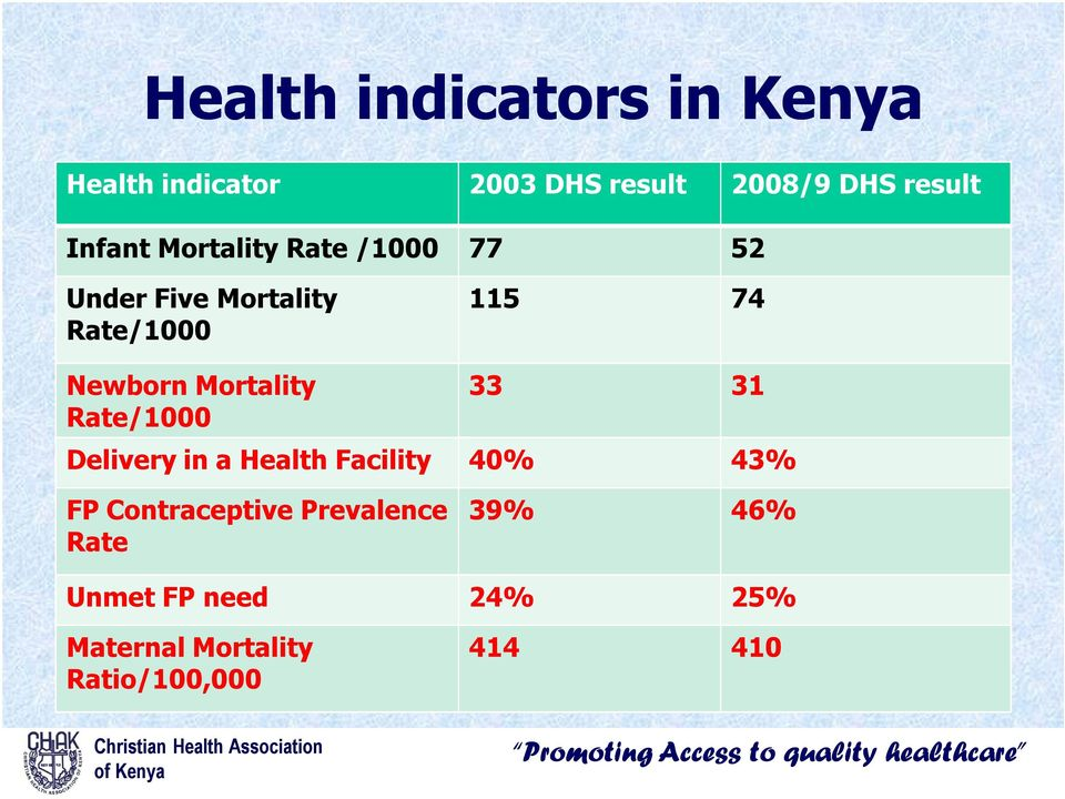 Mortality Rate/1000 33 31 Delivery in a Health Facility 40% 43% FP Contraceptive