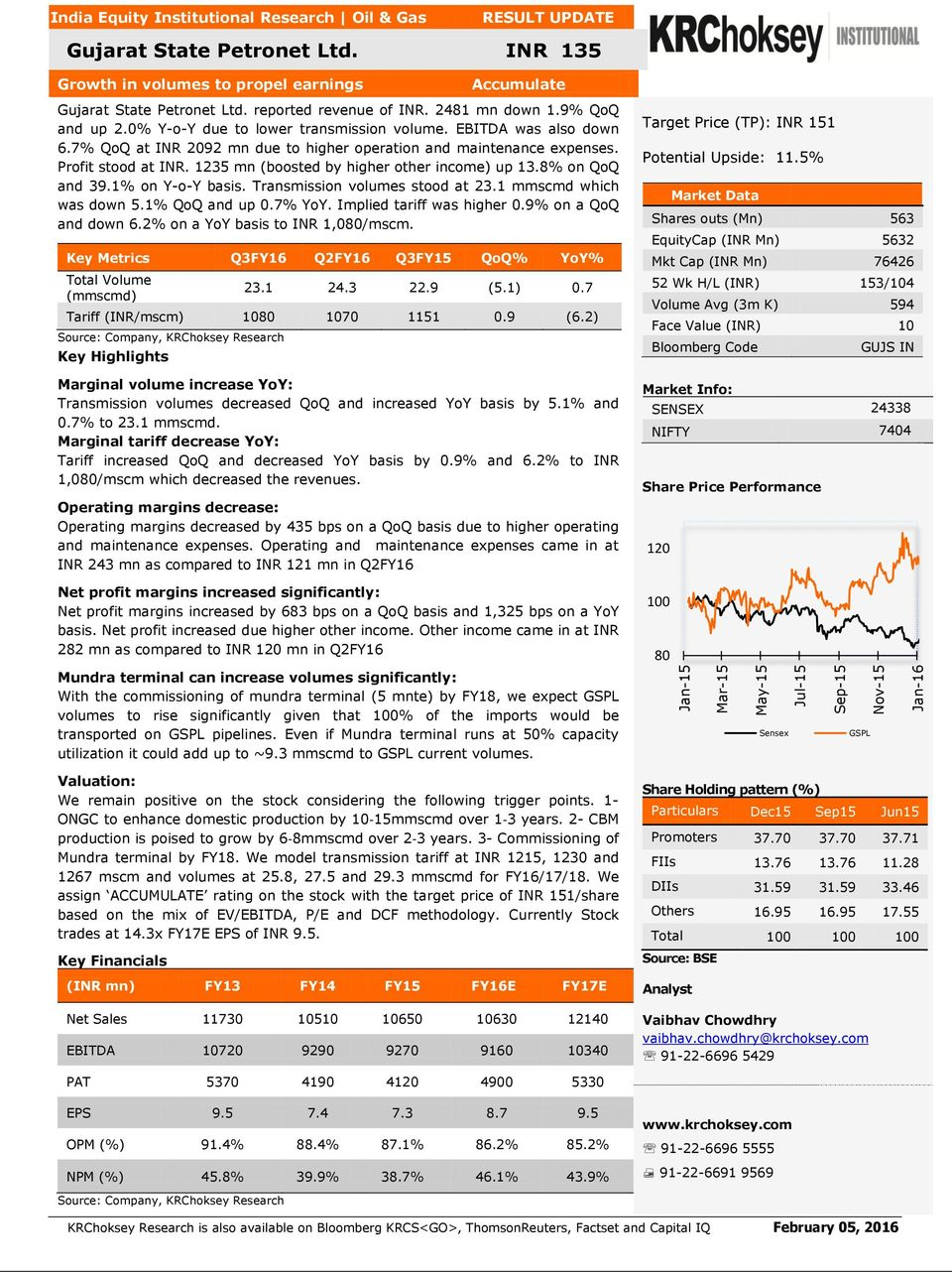 EBITDA was also down 6.7% QoQ at INR 2092 mn due to higher operation and maintenance expenses. Profit stood at INR. 1235 mn (boosted by higher other income) up 13.8% on QoQ and 39.1% on Y-o-Y basis.