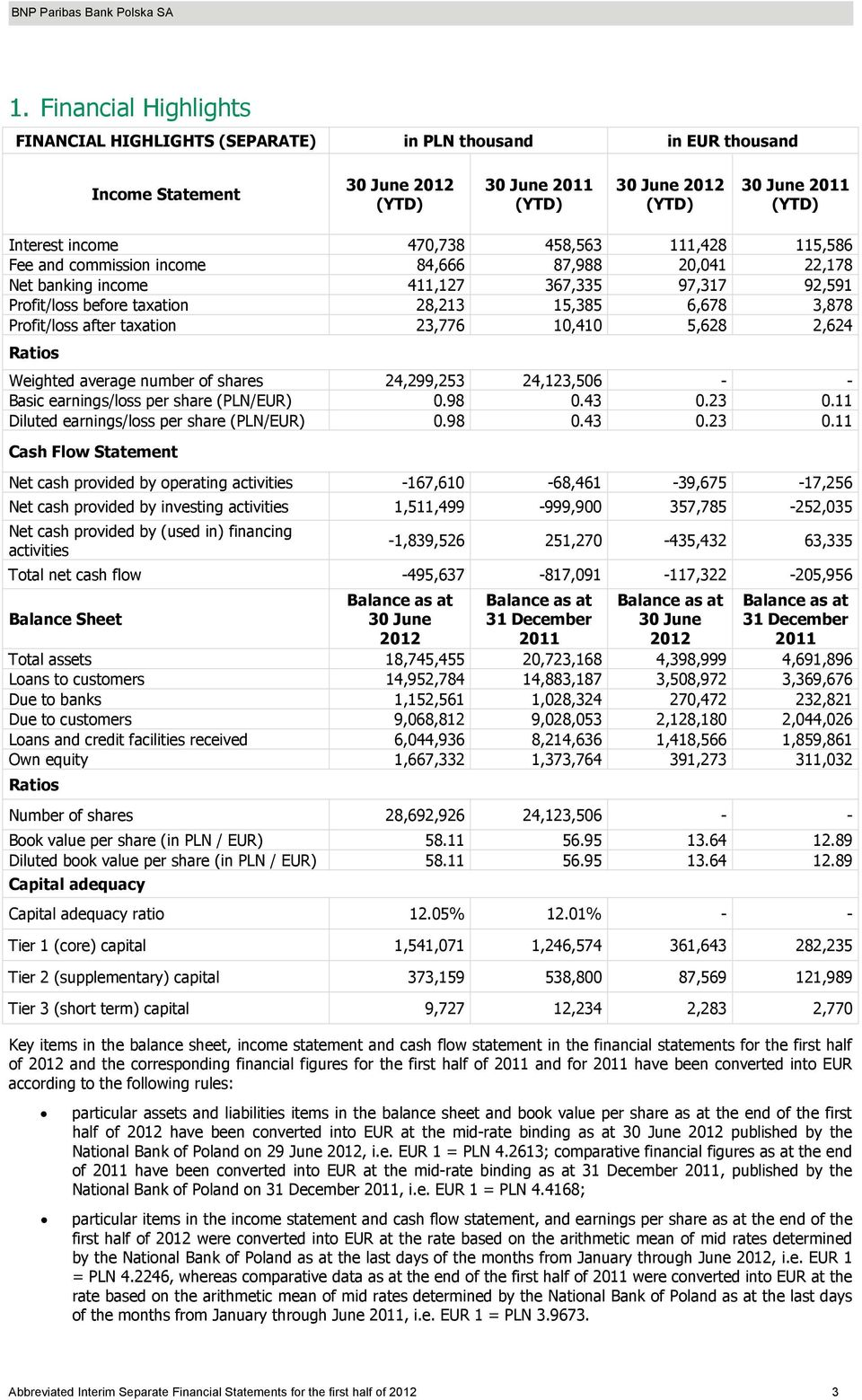 Weighted average number of shares 24,299,253 24,123,506 - - Basic earnings/loss per share (PLN/EUR) 0.98 0.43 0.23 0.