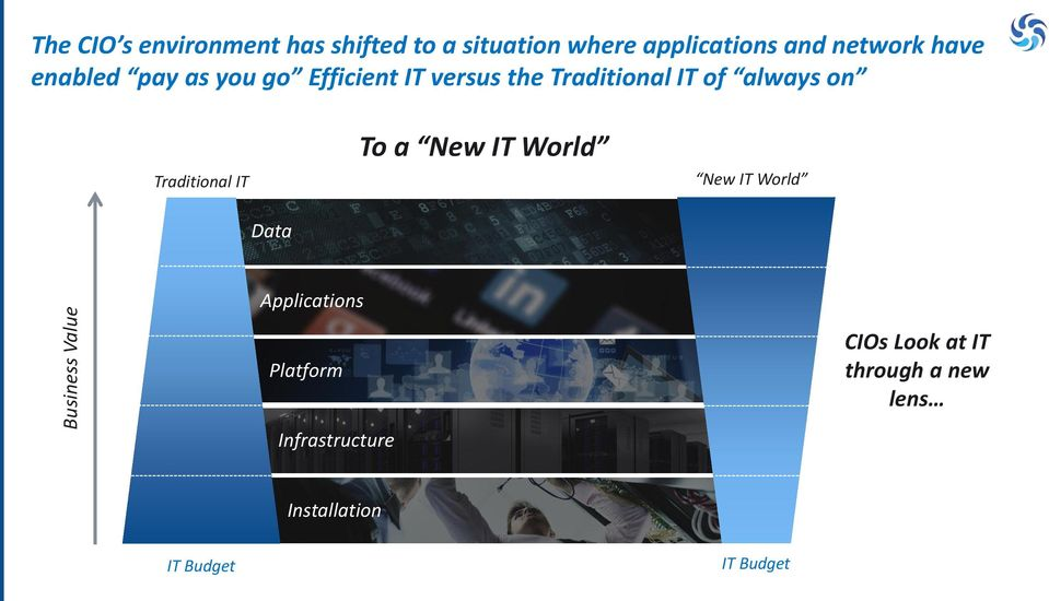 always on Traditional IT To a New IT World New IT World Data Applications Platform