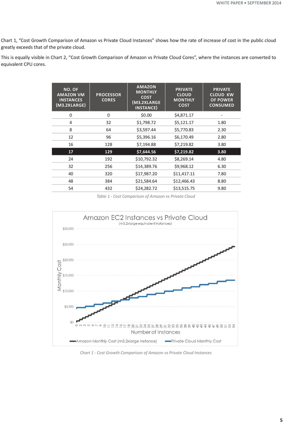 2xlarge) Processor Cores Amazon Monthly Cost (m3.2xlarge Instance) Private Cloud Monthly Cost Private Cloud kw of Power Consumed 0 0 $0.00 $4,871.17-4 32 $1,798.72 $5,121.17 1.80 8 64 $3,597.