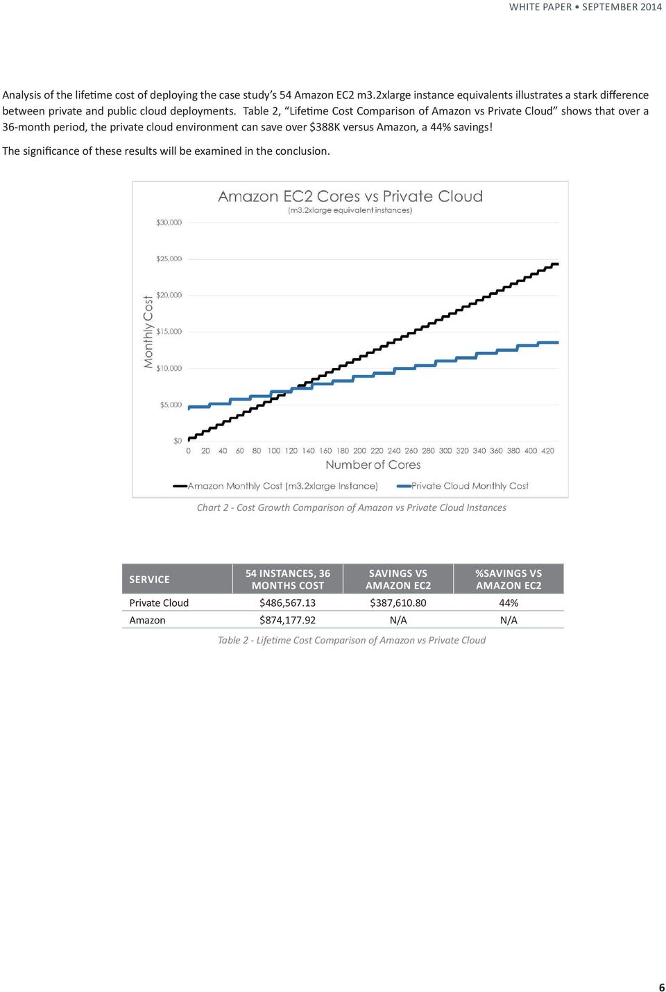 Table 2, Lifetime Cost Comparison of Amazon vs Private Cloud shows that over a 36-month period, the private cloud environment can save over $388K versus Amazon, a 44% savings!
