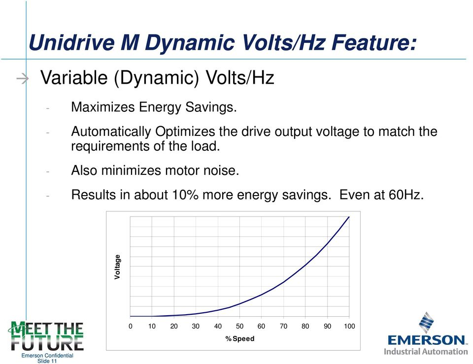 - Automatically Optimizes the drive output voltage to match the requirements of