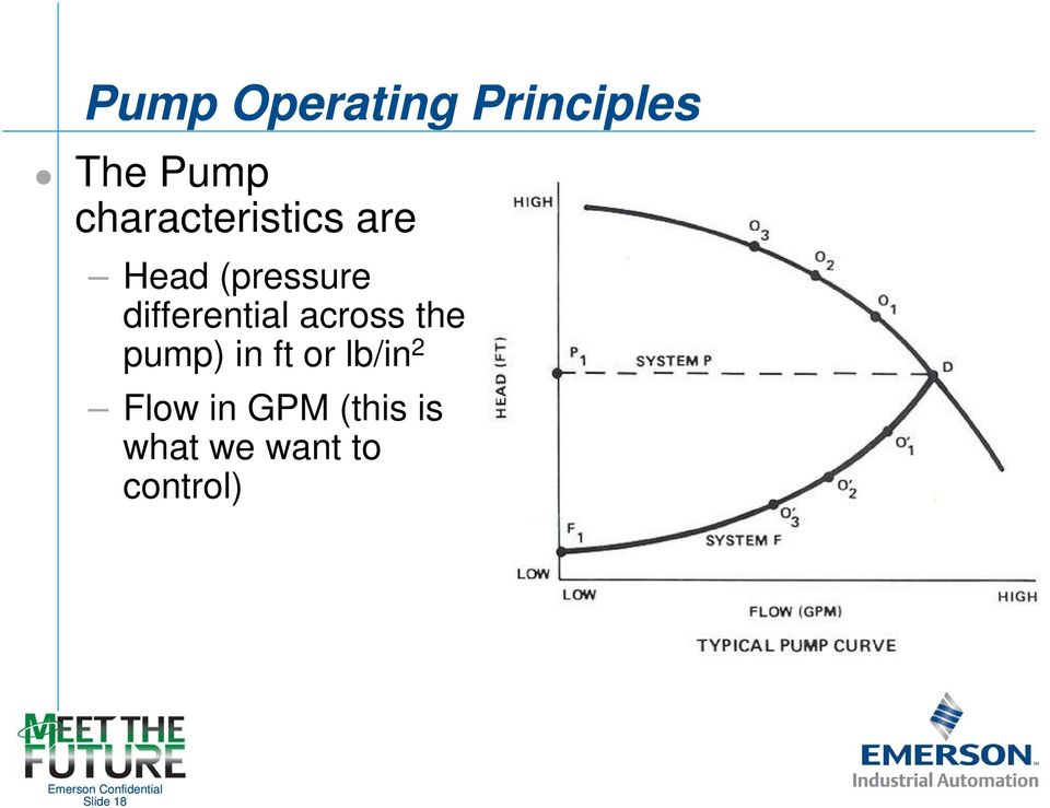 differential across the pump) in ft or