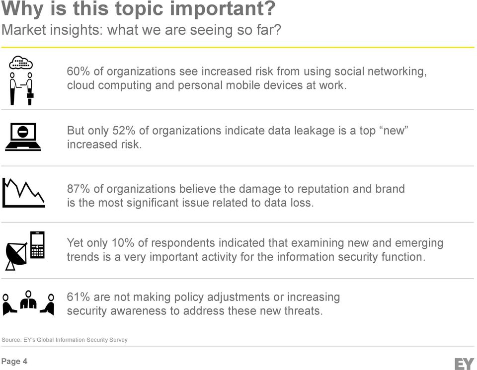 But only 52% of organizations indicate data leakage is a top new increased risk.