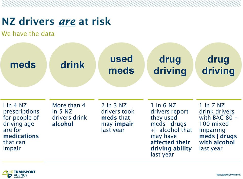 took meds that may impair last year 1 in 6 NZ drivers report they used meds drugs + - alcohol that may have affected